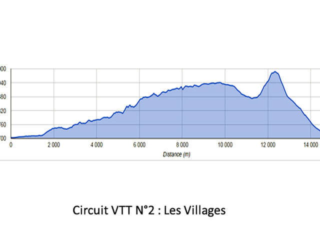CIRCUIT VTT N°2 : LES VILLAGES