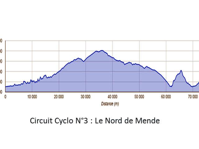 CIRCUIT CYCLO N°3 : LE NORD DE MENDE